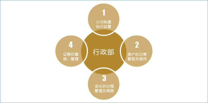 鹏为CRM行政管理1.jpg