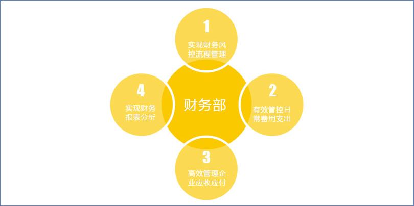 鹏为CRM财务管理1.jpg